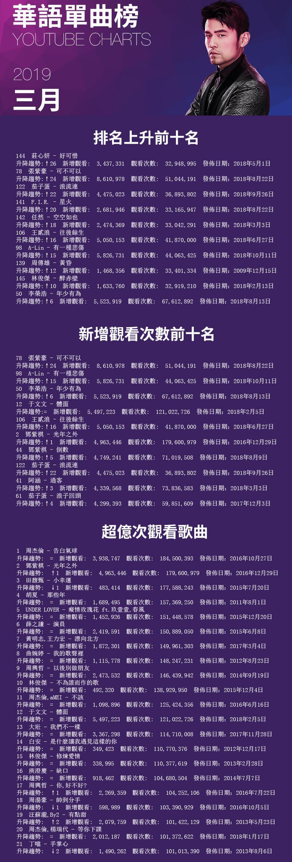 2019年三月YouTube華語單曲榜-無名誌