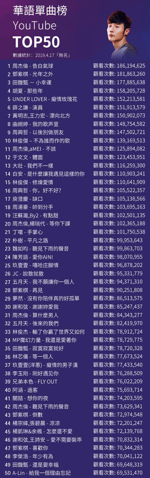 YouTube華語單曲點閱率Top50-無名誌
